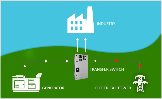 Diagram of How an automatic transfer switch works