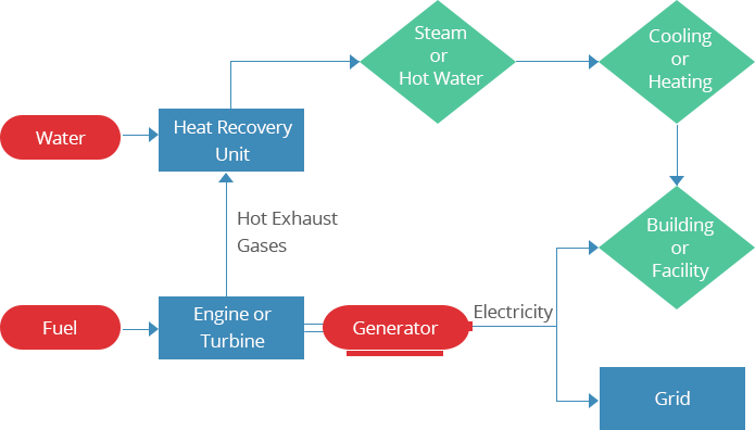 Diagram of how CHP works