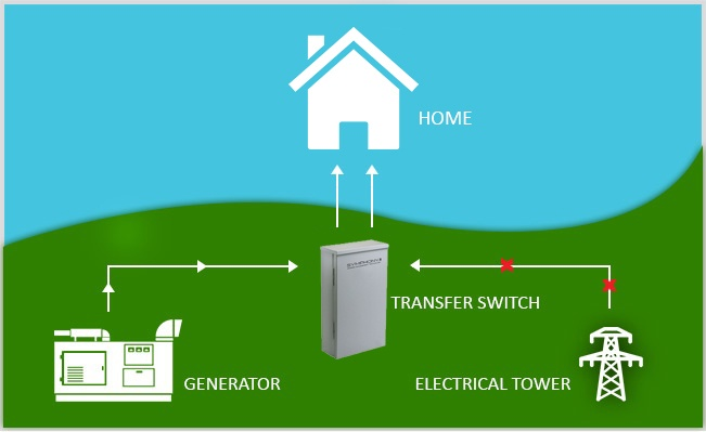 Diagram detailing how Automatic Transfer Switches work